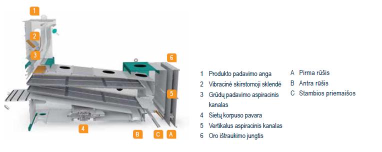 SMA sijojimo ir valymo mašinos veikimo principas