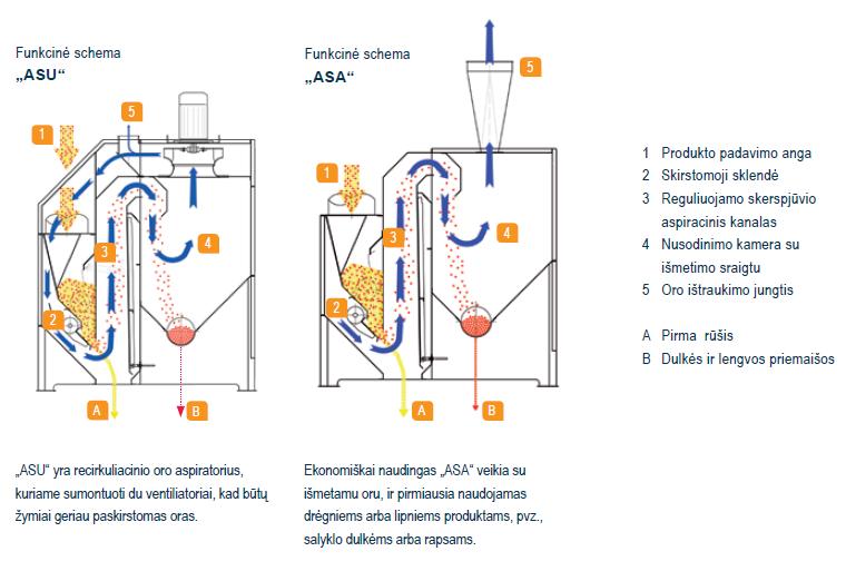 ASU ir ASA aspiratorių veikimo principas