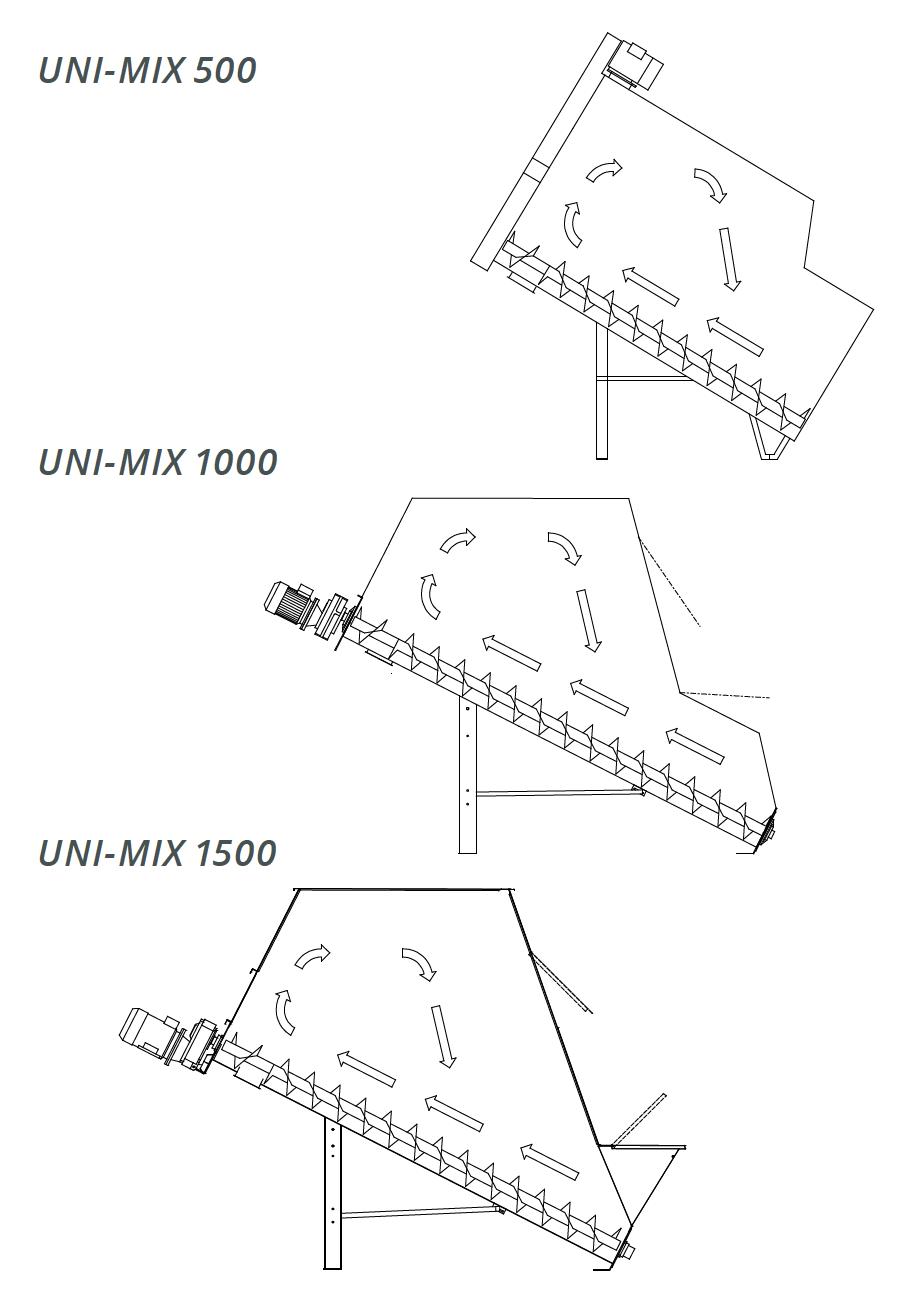 Skiold UNI-MIX maišyklės